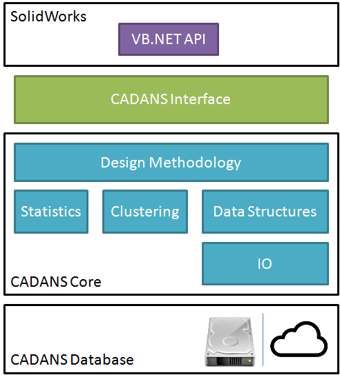 CADANS Architecture